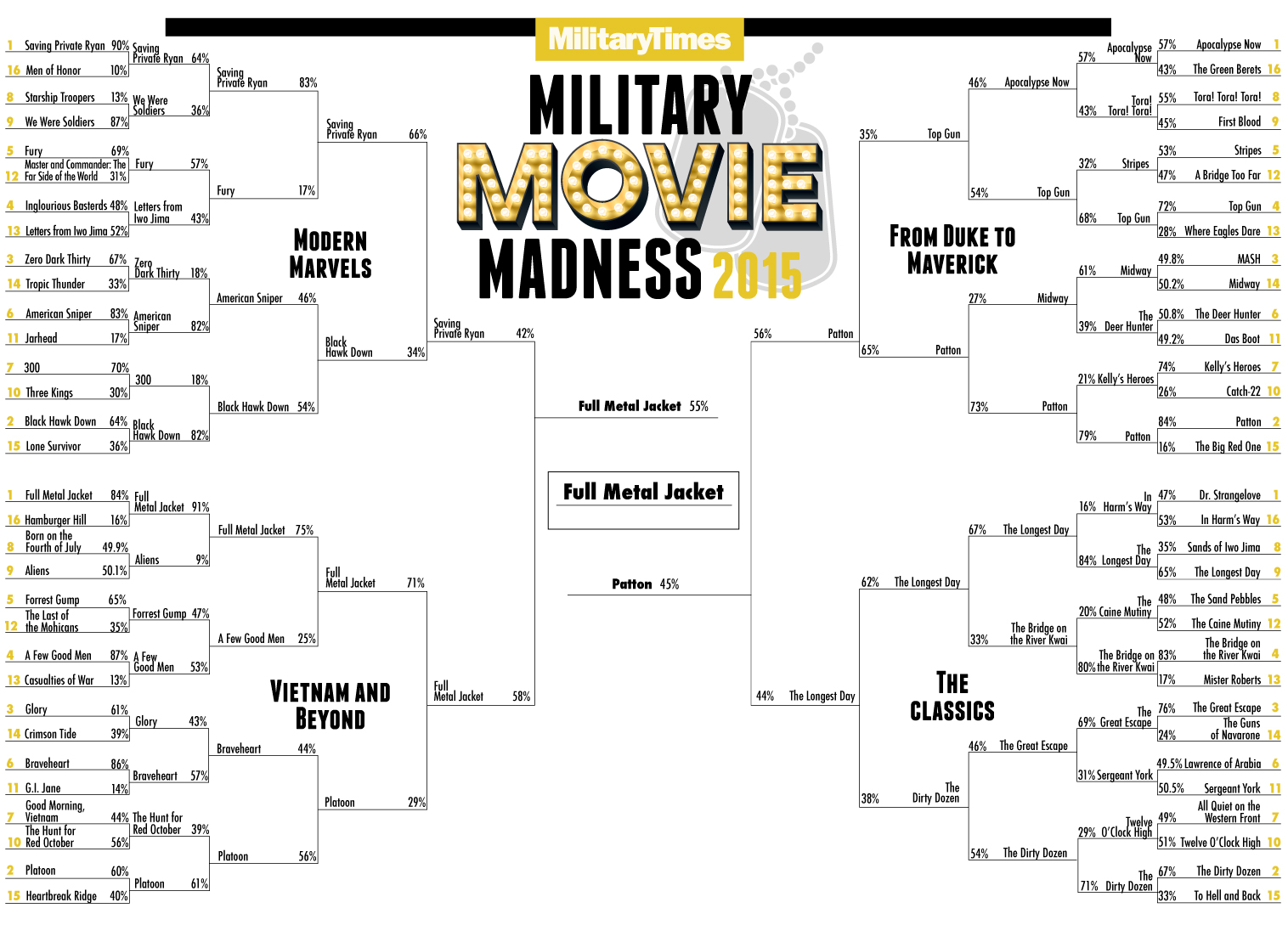 military movie madness military times